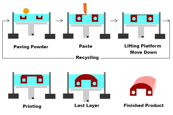 3D Printing Technology 3DP